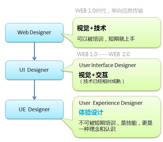 用户体验设计 是什么不是什么