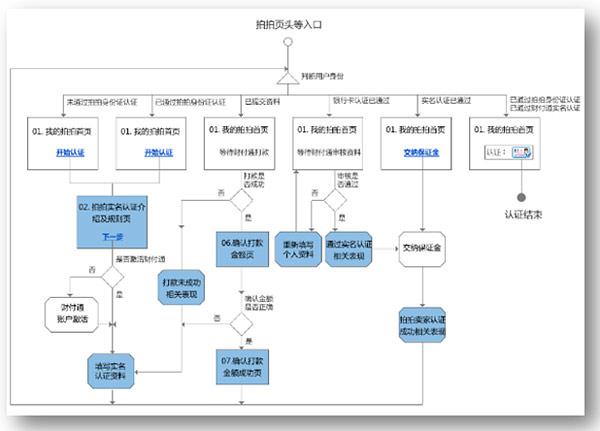 流程图(task flow)是指用图形语言的方式画出用户在使用这个产品的方法和达到具体功能的步骤。通常会把产品的使用流程作为某些任务去完成,用语言描述出想要达到的目的,每一个步骤用一个节点来表示,用线和箭头指示出每一步骤的方向和所要到达的下一个步骤。流程图意在帮助设计师很好的了解产品的功能结构和用户每一步的操作而达到白己的使用日的。 但是流程图也分为两大类: 一类是产品经理或者技术人员在开发过程中使用的逻辑流程图,如图1:  图1 另一类是产品设计或用户体验人员输出的页面流程图,如图2:  图2 页面流程