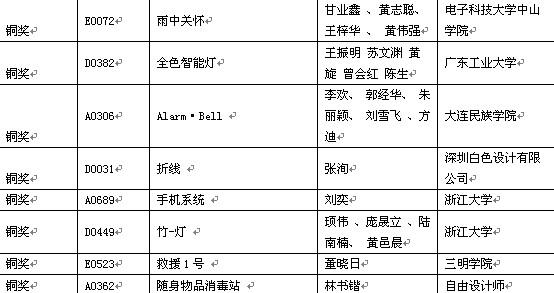 2013东莞杯国际工业设计大赛获奖作品名单揭晓