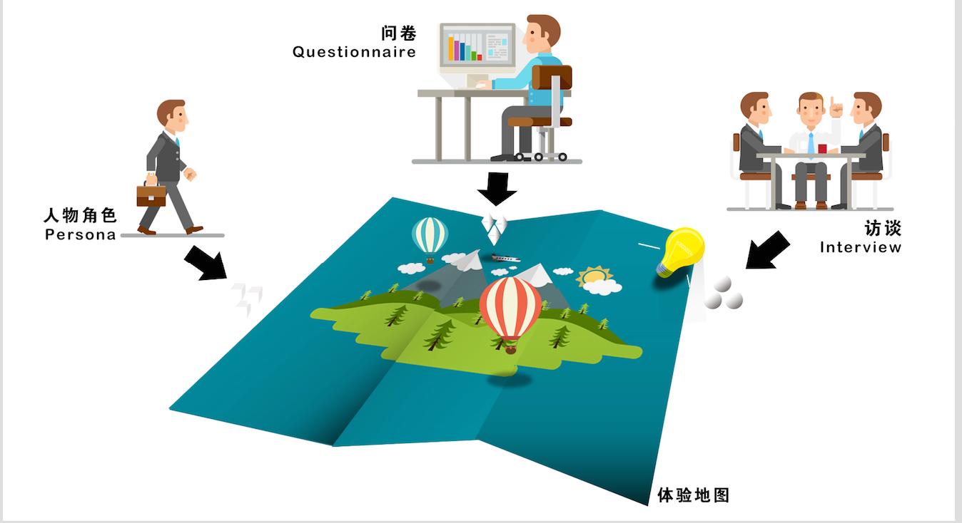 """用户体验,无微不至——用""""体验地图""""捕捉产品痛点"""