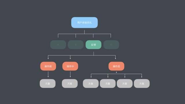 结构化思维的基本原理_结构化思维下,架构设计中的10个宏观过程